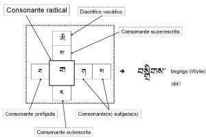 consonantes-tibetanas