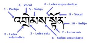 anagrama-silaba-tibetana